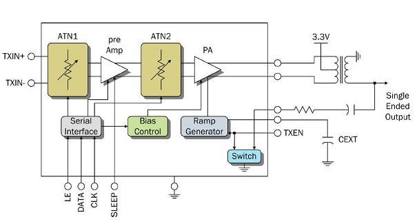 ...новейшего КМОП программируемого усилителя мощности для приложений цифрового кабельного телевидения, использующих...