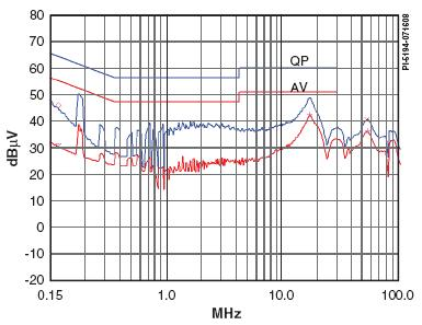 Замеры ЭМИ (пределы EN55022B) при входном напряжении 230 VAC