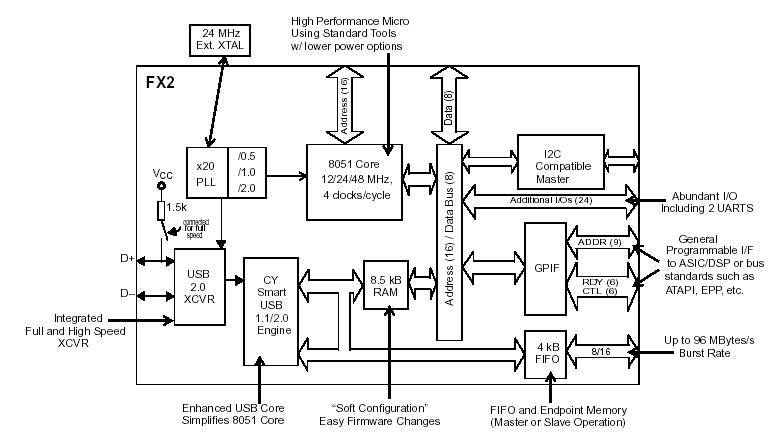 Конвертер USB - IDE на