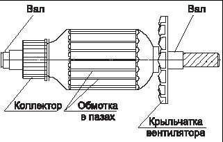 Как проверить коллекторный электродвигатель мультиметром