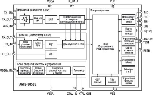 Структурная схема модема S-FSK AMIS30585