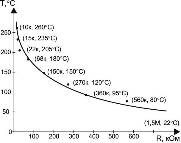 Электрическая схема аэрогриля.  УУ конструктивно разделено на две платы: процессорную 1 (рис. 4) и плату панели...