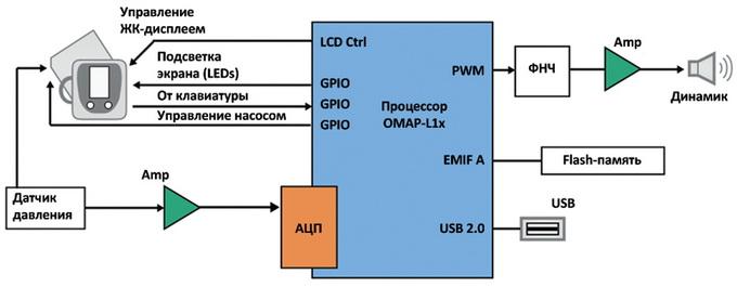 Рис. 5. Блок-схема портативного измерителя артериального давления. и оцифровывается аналого-цифровым преобразователем.
