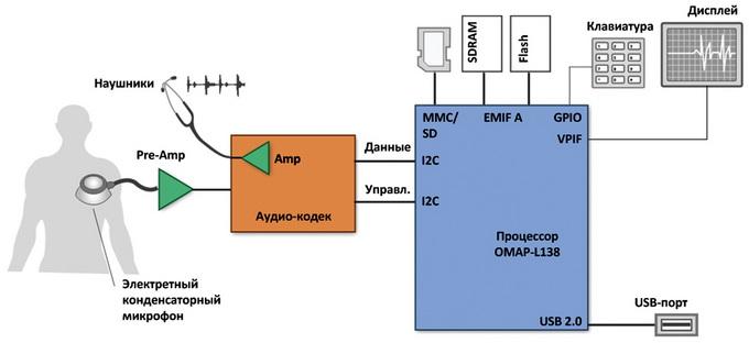 Рис. 6. Блок-схема цифрового стетоскопа.  Элементы цифрового стетоскопа: датчик- электретный конденсаторный микрофон...