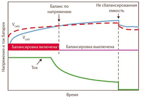 Пассивный метод балансировки по напряжению неэффективно использует емкость батарей