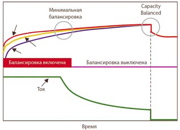 Активная балансировка по алгоритму выравнивания СЗБ