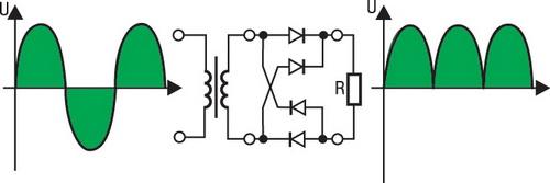 Входной переменный ток и выпрямленный выходной сигнал