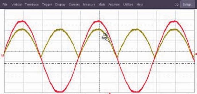 Входное напряжение и выпрямленный выходной ток с идеальной резистивной нагрузкой