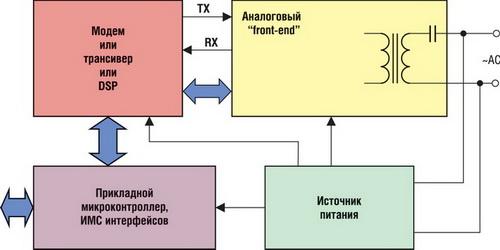 Типовая структурная схема PLC-модема (рисунок 1) состоит из четырех...
