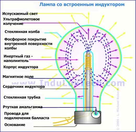 Магнитоиндукционные лампы с