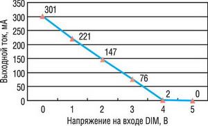 Регулировочная характеристика драйвера светодиодов PLED-300LF