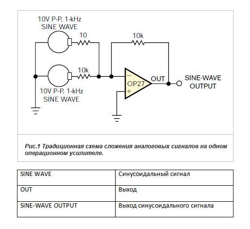 Использование инструментального усилителя в схеме сложения аналоговых сигналов с большим динамическим диапазоном.