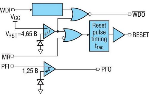 Структурная схема супервизора