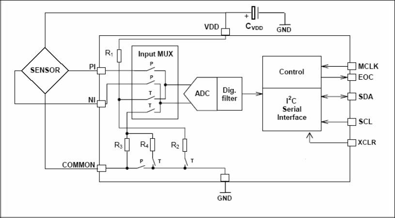 Функциональная схема HDPM01