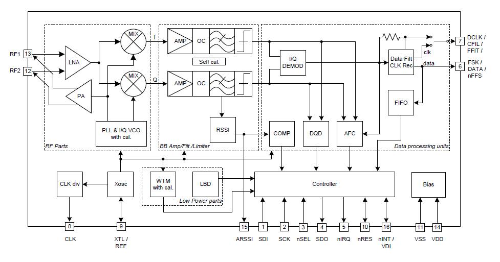 Структурная схема SI4421