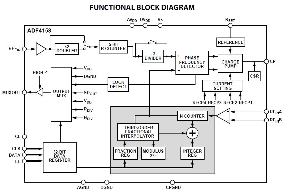 Функциональная схема ADF4158
