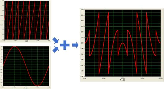 Результирующий сигнал из суммы двух компонент