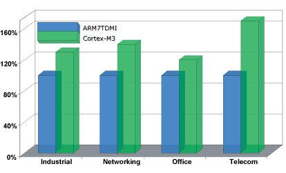 Сравнение производительности процессоров ARM7DTMI и Cortex-M3 в различных приложениях