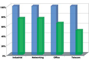 Сравнение требуемого объема кода для процессоров ARM7DTMI и Cortex-M3 в различных приложениях
