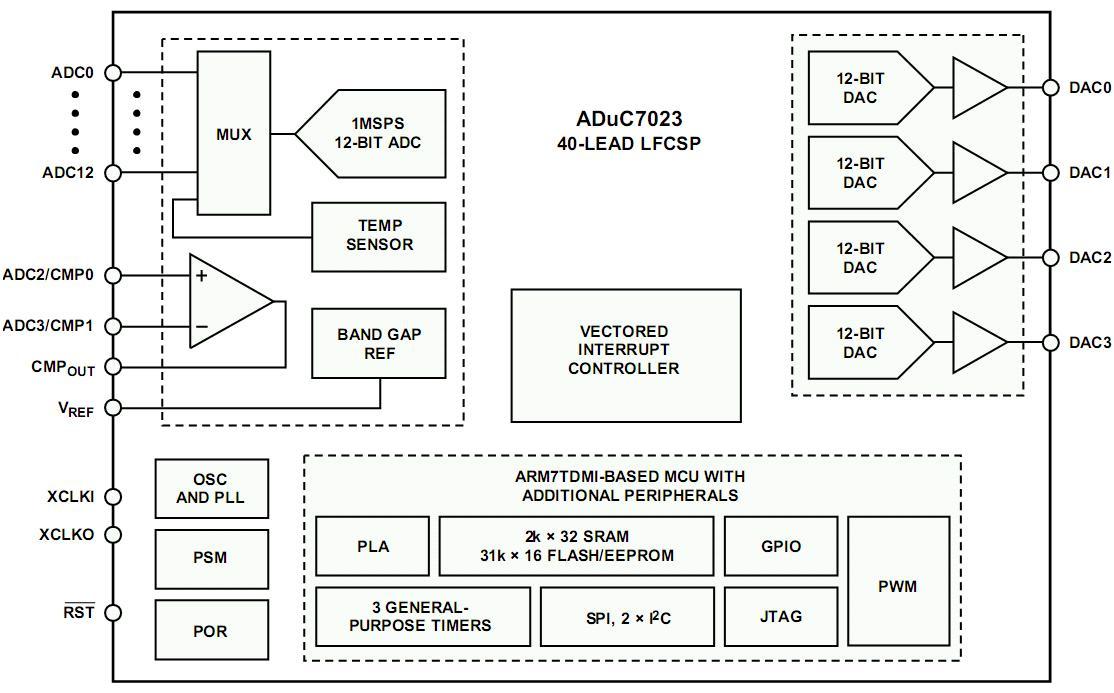 block diagram qpsk arm7 block diagram analog devices precision analog mcus with arm7