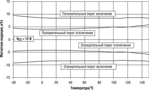 Графики зависимости порогов срабатывания от температуры датчиков SS451A и SS351AT