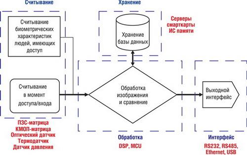 Биометрическая система доступа
