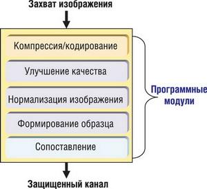Алгоритм работы DSP в автономном устройстве