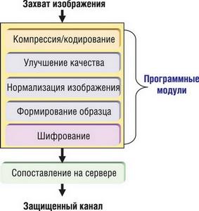 Алгоритм работы DSP в сетевом устройстве