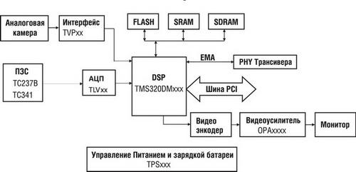 Блок-схема биометрической системы доступа на основе распознавания лица