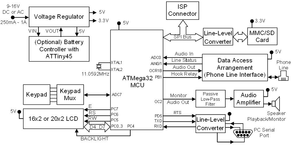 Block diagram: AVR Phone Recorder & Telephony Platform