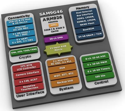 Atmel микроконтроллер SAM9G46