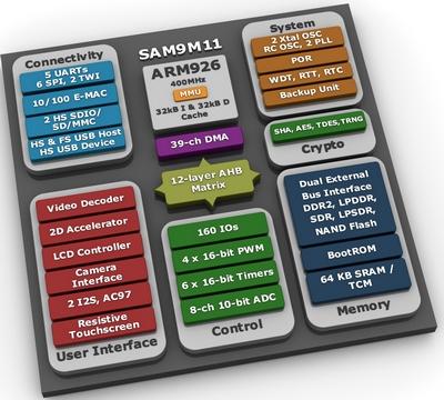 Atmel микроконтроллер SAM9M11