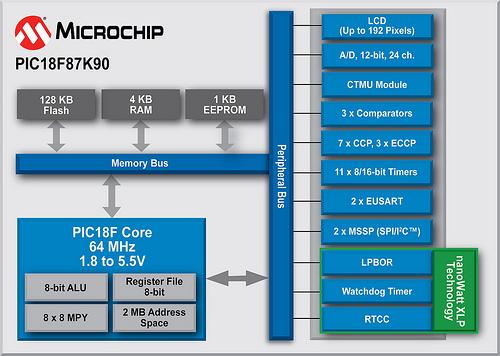Microchip PIC18F87K90