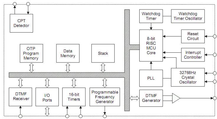 Структурная схема HT95R43, HT95R44