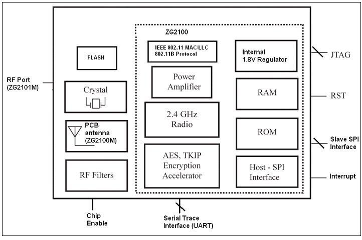 mikroelektronika announce a new wifi   proto boardzg  m module  functional block diagram  zerog zg  m