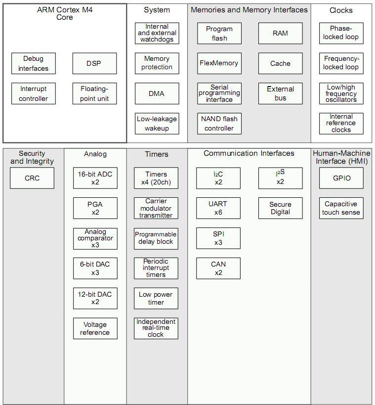 Kinetis K10 структурная схема