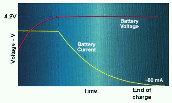 Литий-ионные аккумуляторы для фотоаппарата