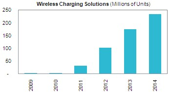 Rapid growth seen for wireless charging devices