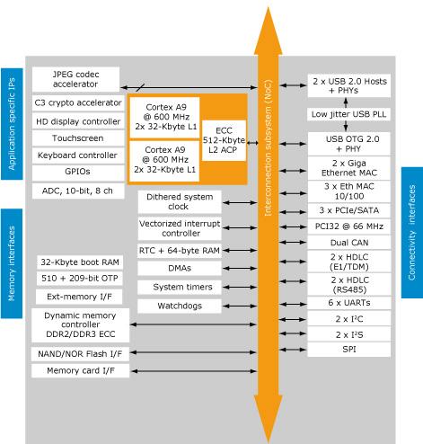 SPEAr1310 Block Diagram