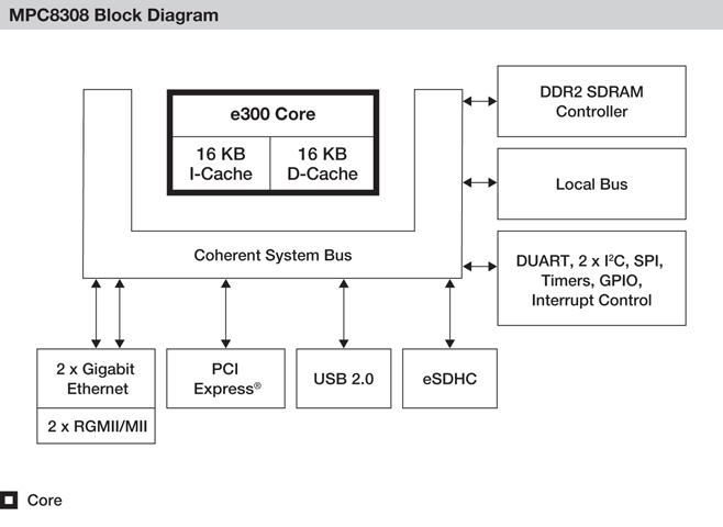 Блок-схема MPC8308