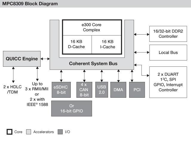 Блок-схема MPC8309