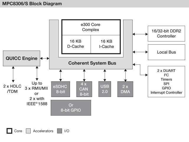 Блок-схема MPC8306/MPC8306S