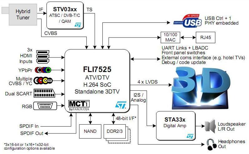FLI7525 типовое применение
