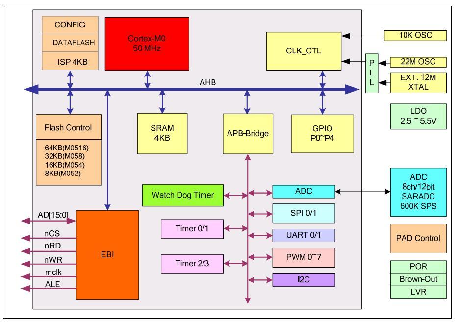 Микроконтроллеры NuMicro M051