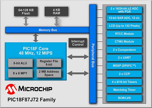 Microchip: PIC18F87J72 Block Diagram
