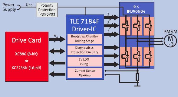 Infineon - Automotive BLDC