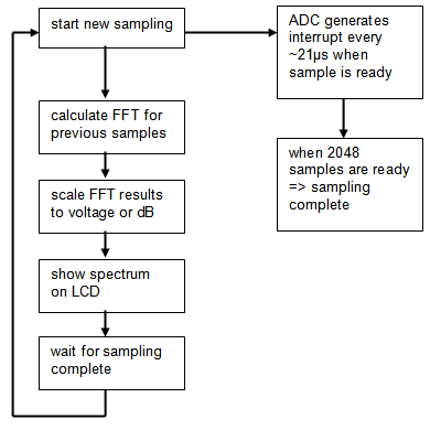 Audio spectrum analyzer on PIC32: loop flowchart
