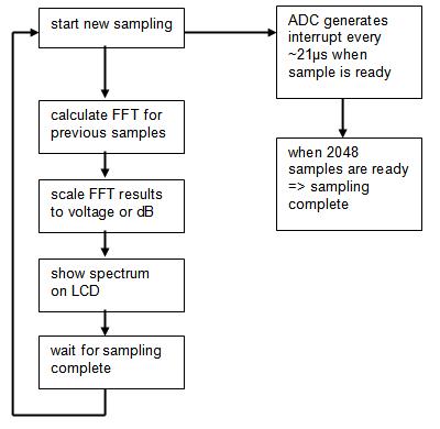 Audio spectrum analyzer on PIC32: loop flowchart