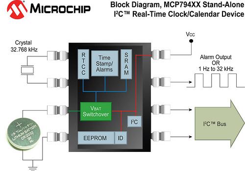 Блок-схема: часы реального времени MCP794XX