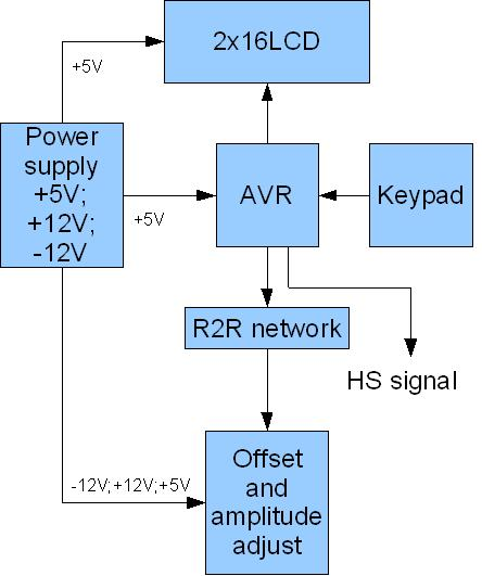 AVR DDS signal generator V20 Part 1 Schematic